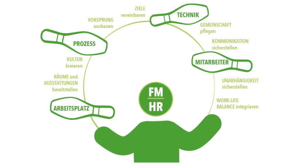So verbessern Sie Ihre Ergebnisse durch flexible Arbeitszeiten- und methoden