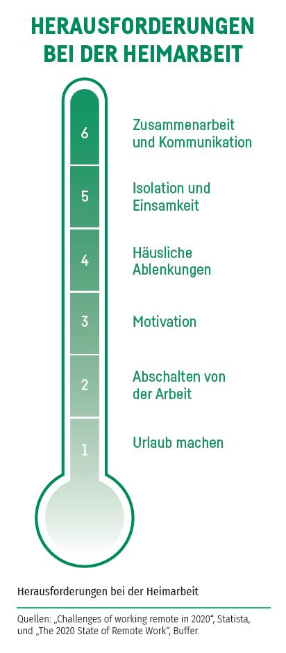 Heim- und Fernarbeit Sedus Insights 13_Barometer